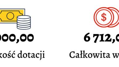 Inforgrafika przedstawia dwa punkty: Wysokość dotacji - 3 000,00 zł, całkowita wartość - 6 712,00 zł